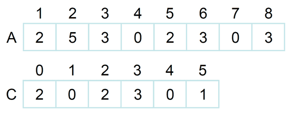 counting sort 2