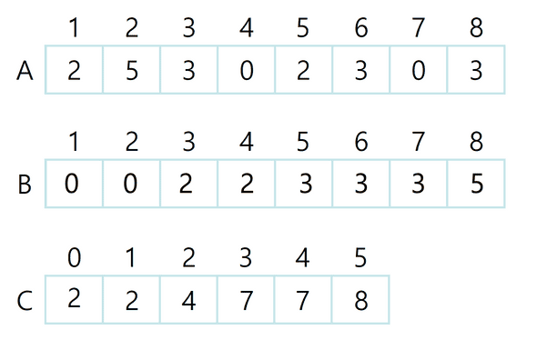 counting sort 4